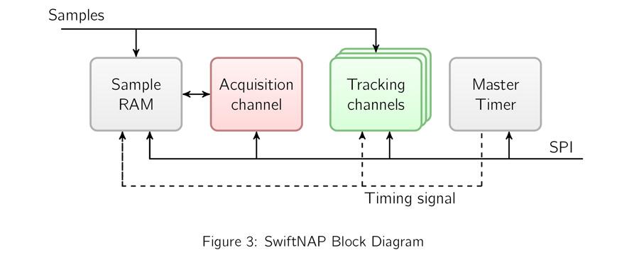 Carrier Phase RTK, Autonomous Vehicle Guidance, GNSS, Open Source